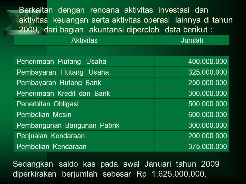 Berkaitan dengan rencana aktivitas investasi dan aktivitas keuangan serta aktivitas operasi lainnya di tahun 2009, dari bagian akuntansi diperoleh dat