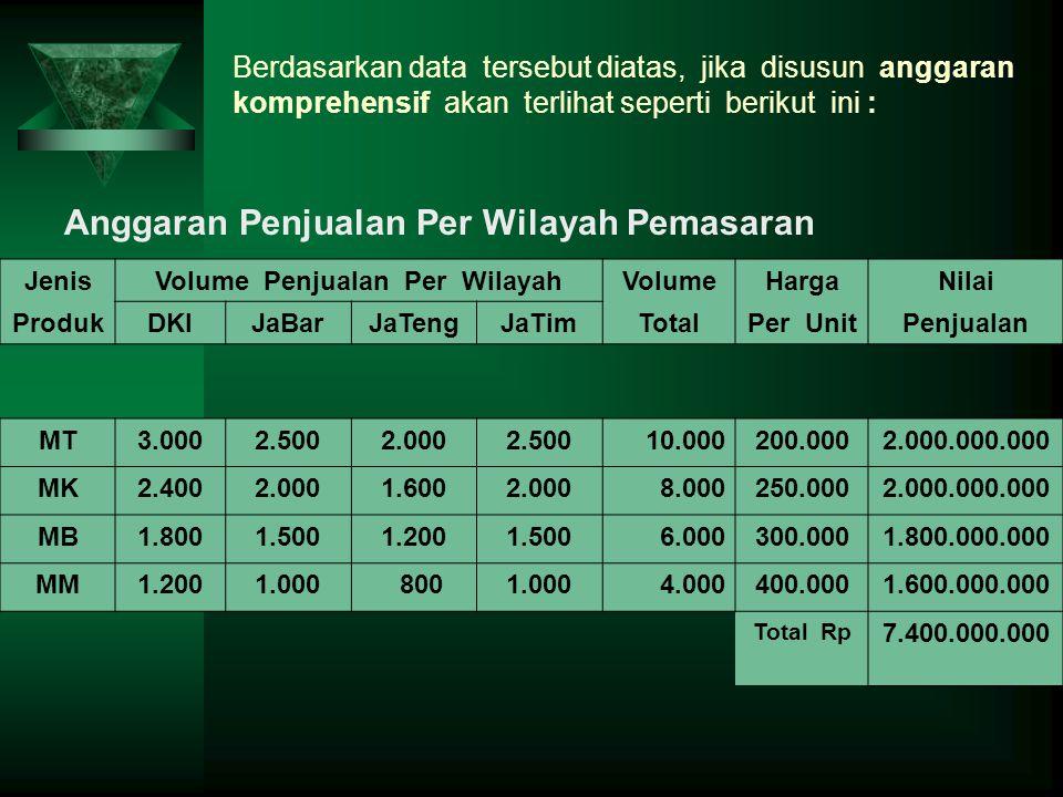 Berdasarkan data tersebut diatas, jika disusun anggaran komprehensif akan terlihat seperti berikut ini : JenisVolume Penjualan Per WilayahVolumeHargaN