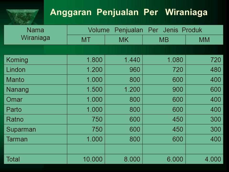 Anggaran Penjualan Per Wiraniaga Nama Wiraniaga Volume Penjualan Per Jenis Produk MTMKMBMM Koming1.8001.4401.080720 Lindon1.200960720480 Manto1.000800