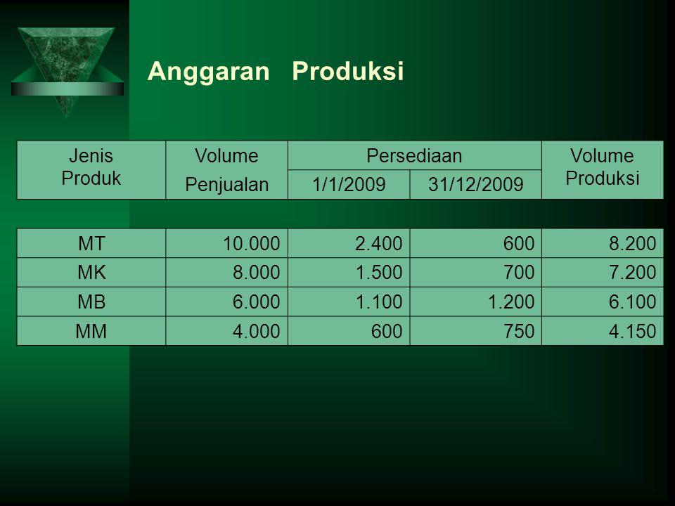 Anggaran Produksi Jenis Produk VolumePersediaanVolume Produksi Penjualan1/1/200931/12/2009 MT10.0002.4006008.200 MK8.0001.5007007.200 MB6.0001.1001.20