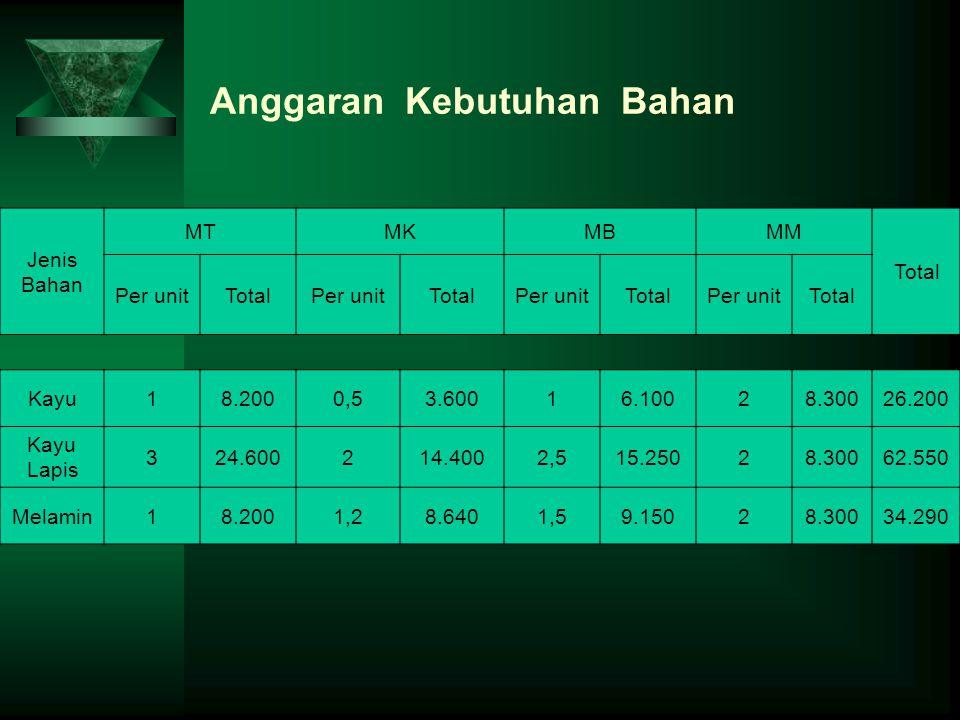 Anggaran Kebutuhan Bahan Jenis Bahan MTMKMBMM Total Per unitTotalPer unitTotalPer unitTotalPer unitTotal Kayu18.2000,53.60016.10028.30026.200 Kayu Lap