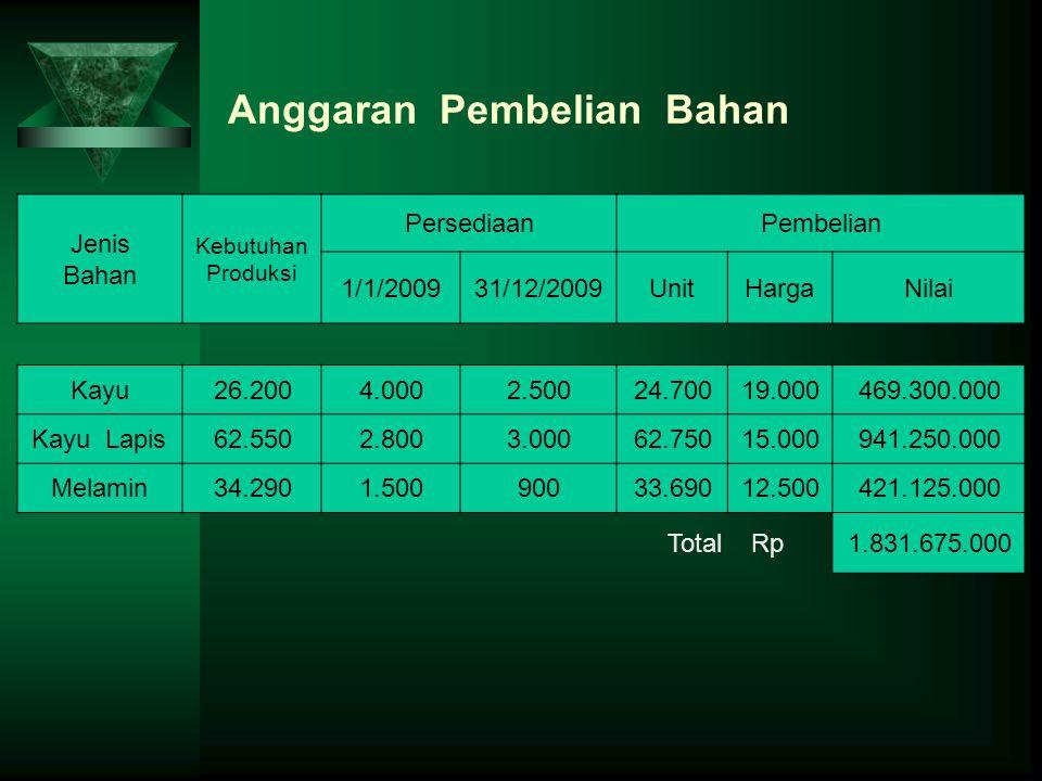 Anggaran Pembelian Bahan Jenis Bahan Kebutuhan Produksi PersediaanPembelian 1/1/200931/12/2009UnitHargaNilai Kayu26.2004.0002.50024.70019.000469.300.0