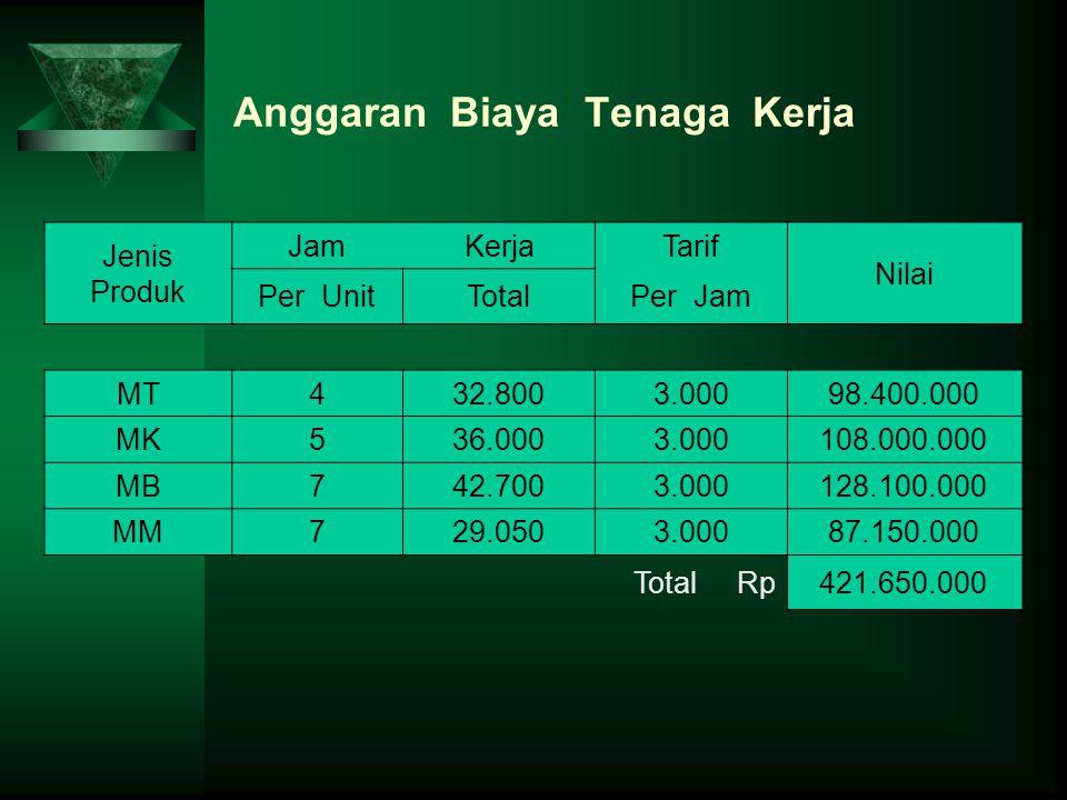 Anggaran Biaya Tenaga Kerja Jenis Produk JamKerjaTarif Nilai Per UnitTotalPer Jam MT432.8003.00098.400.000 MK536.0003.000108.000.000 MB742.7003.000128