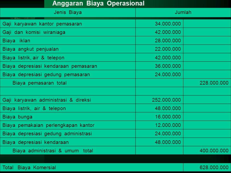 Jenis BiayaJumlah Gaji karyawan kantor pemasaran34.000.000 Gaji dan komisi wiraniaga42.000.000 Biaya iklan28.000.000 Biaya angkut penjualan22.000.000