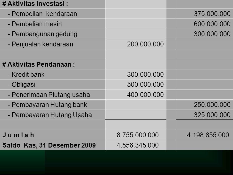 # Aktivitas Investasi : - Pembelian kendaraan 375.000.000 - Pembelian mesin 600.000.000 - Pembangunan gedung 300.000.000 - Penjualan kendaraan 200.000