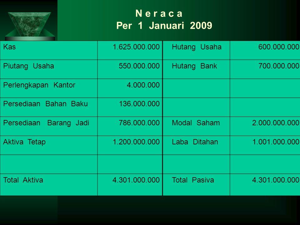 Kas1.625.000.000 Hutang Usaha600.000.000 Piutang Usaha550.000.000 Hutang Bank700.000.000 Perlengkapan Kantor4.000.000 Persediaan Bahan Baku136.000.000