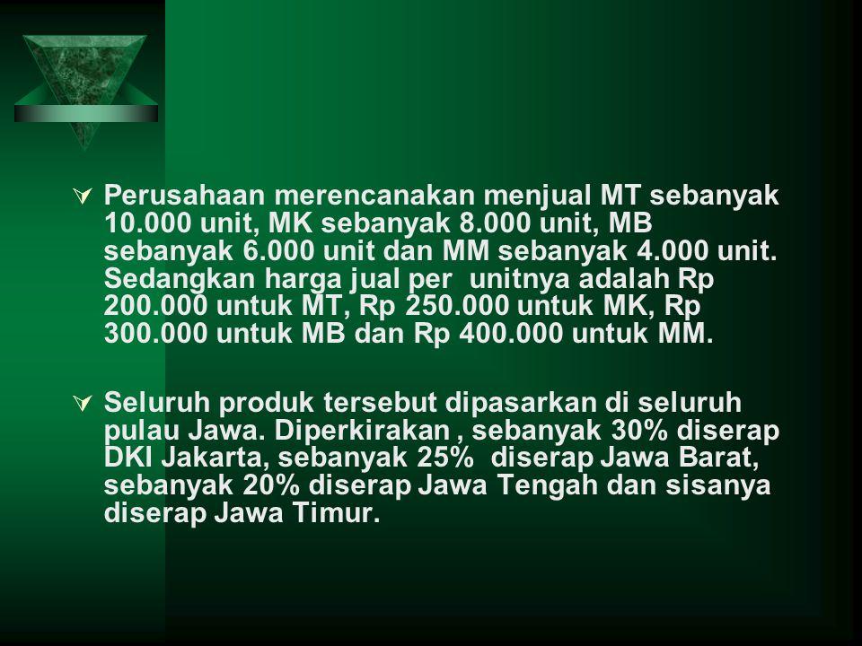  Perusahaan merencanakan menjual MT sebanyak 10.000 unit, MK sebanyak 8.000 unit, MB sebanyak 6.000 unit dan MM sebanyak 4.000 unit. Sedangkan harga