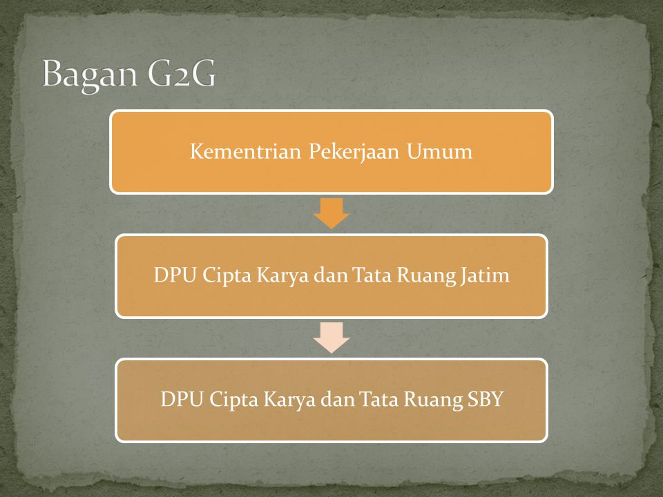 Kementrian Pekerjaan Umum DPU Cipta Karya dan Tata Ruang JatimDPU Cipta Karya dan Tata Ruang SBY