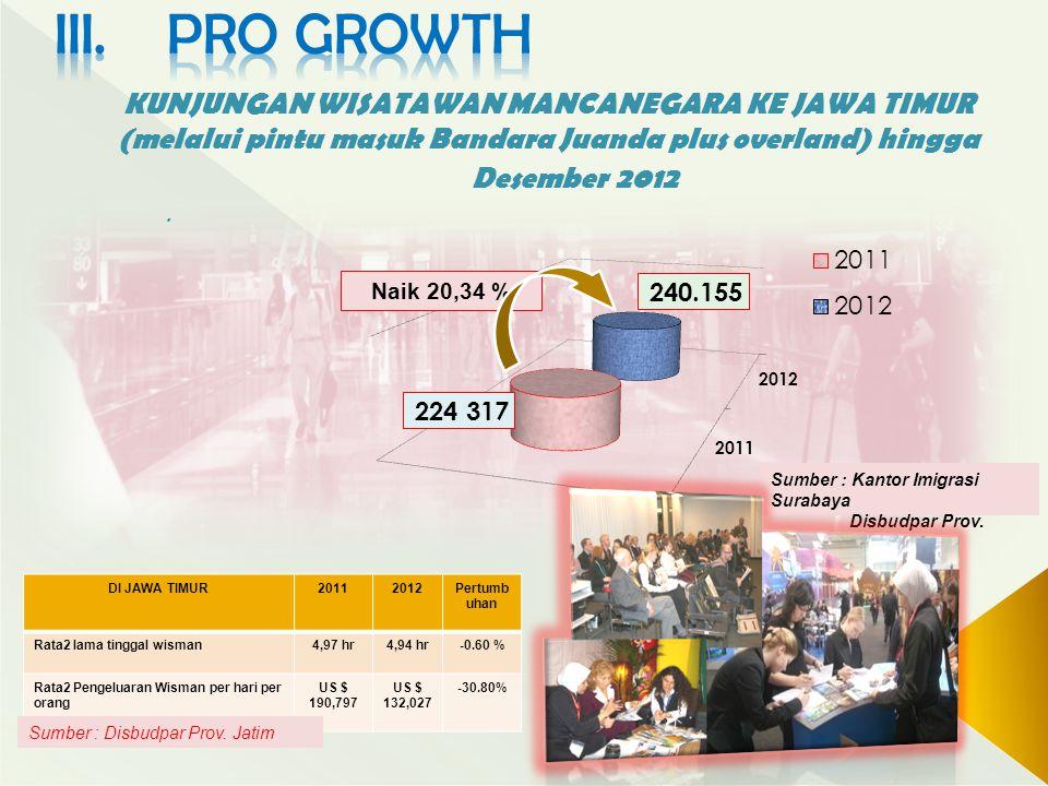 KUNJUNGAN WISATAWAN MANCANEGARA KE JAWA TIMUR (melalui pintu masuk Bandara Juanda plus overland) hingga Desember 2012. Naik 20,34 % Sumber : Kantor Im