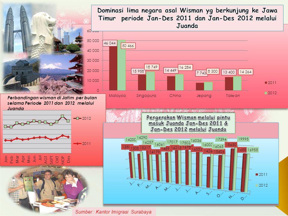 11 Sumber : Kantor Imigrasi Surabaya
