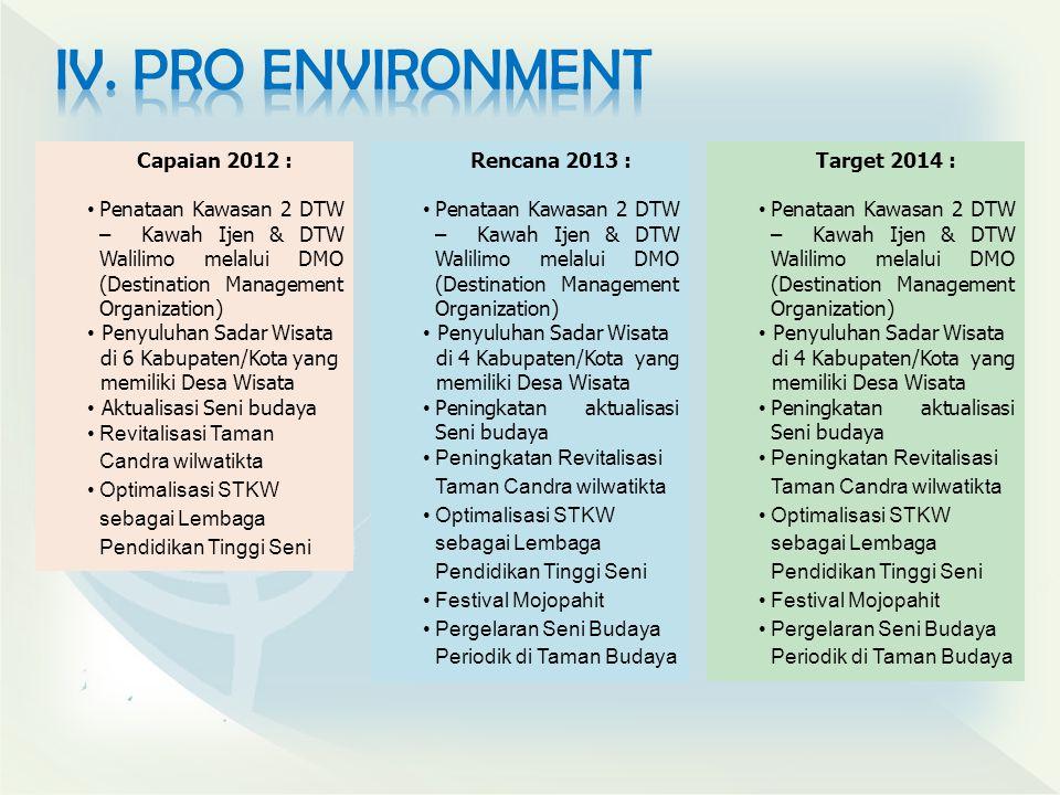 Capaian 2012 : Penataan Kawasan 2 DTW – Kawah Ijen & DTW Walilimo melalui DMO (Destination Management Organization) Penyuluhan Sadar Wisata di 6 Kabup