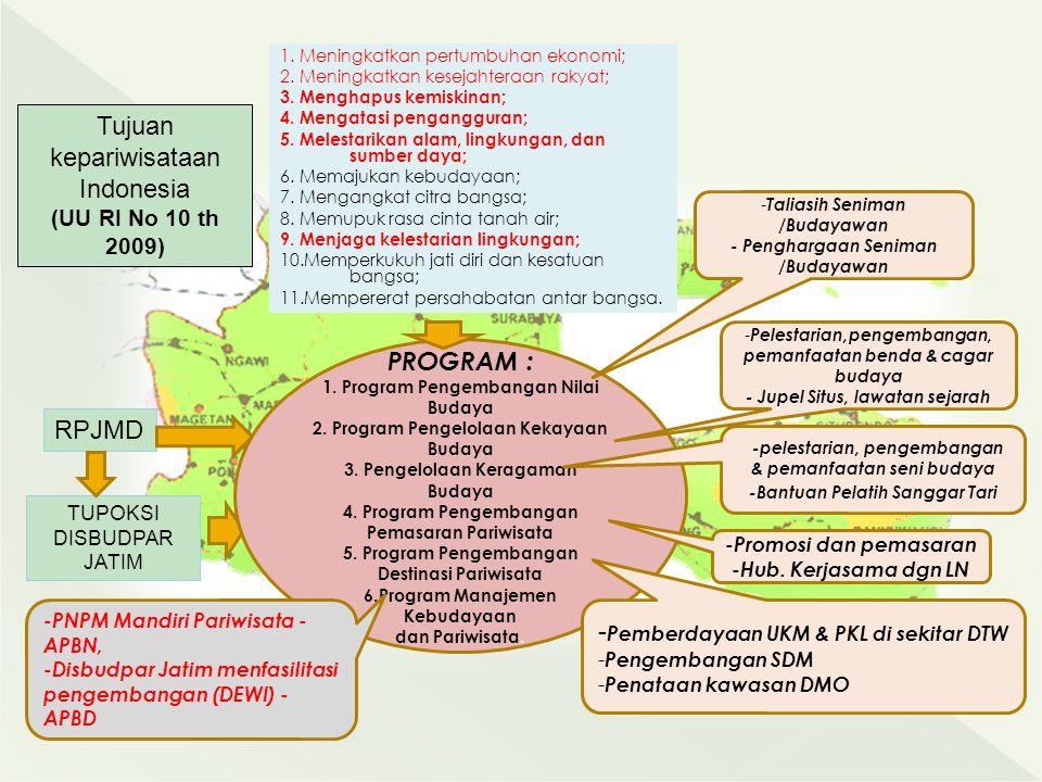 Tujuan kepariwisataan Indonesia (UU RI No 10 th 2009) RPJMD TUPOKSI DISBUDPAR JATIM PROGRAM : 1. Program Pengembangan Nilai Budaya 2. Program Pengelol
