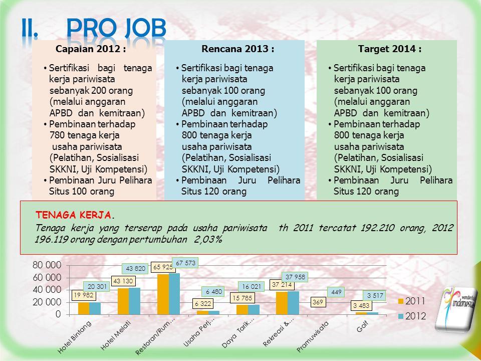 6 Capaian 2012 : Sertifikasi bagi tenaga kerja pariwisata sebanyak 200 orang (melalui anggaran APBD dan kemitraan) Pembinaan terhadap 780 tenaga kerja