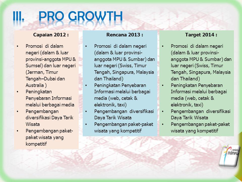 7 Capaian 2012 : Promosi di dalam negeri (dalam & luar provinsi-anggota MPU & Sumsel) dan luar negeri (Jerman, Timur Tengah–Dubai dan Australia ) Peni