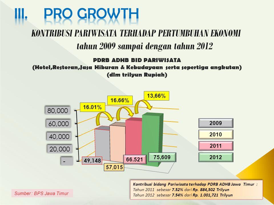 8 KONTRIBUSI PARIWISATA TERHADAP PERTUMBUHAN EKONOMI tahun 2009 sampai dengan tahun 2012 PDRB ADHB BID PARIWISATA (Hotel,Restoran,Jasa Hiburan & Kebudayaan serta sepertiga angkutan) (dlm trilyun Rupiah) Sumber : BPS Jawa Timur 66.521 16.66% 16.01% 2009 2010 2011 201275,609 13,66% Kontribusi bidang Pariwisata terhadap PDRB ADHB Jawa Timur : Tahun 2011 sebesar 7.52% dari Rp.