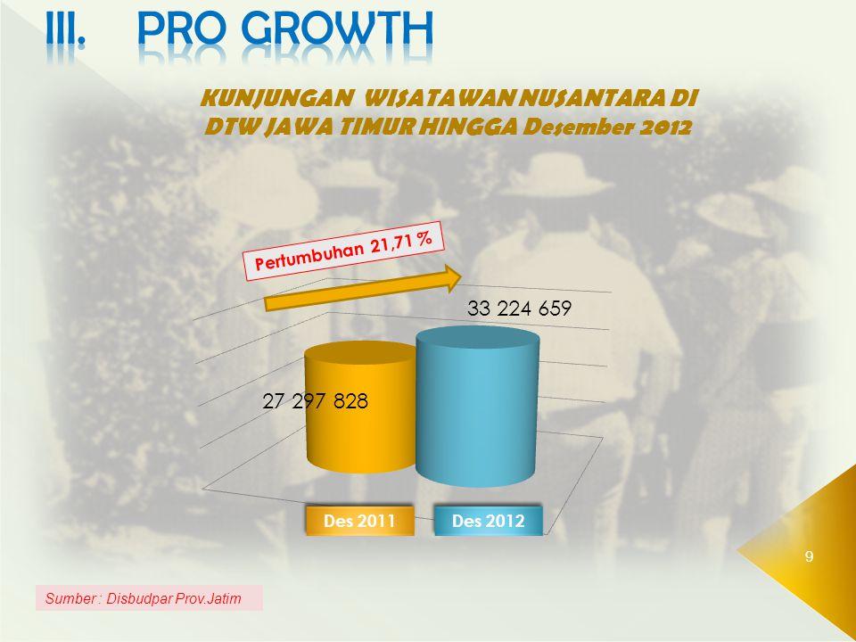 9 Sumber : Disbudpar Prov.Jatim KUNJUNGAN WISATAWAN NUSANTARA DI DTW JAWA TIMUR HINGGA Desember 2012 Pertumbuhan 21,71 % Des 2012 Des 2011