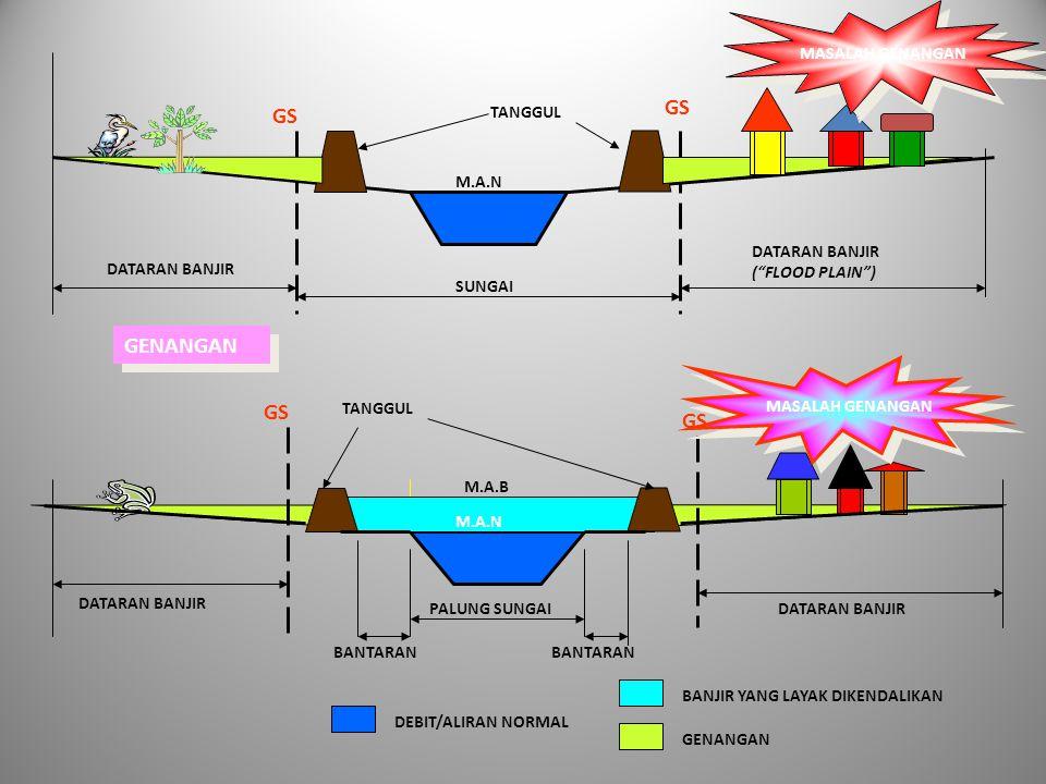 DATARAN BANJIR ( FLOOD PLAIN ) DATARAN BANJIR SUNGAI GS DATARAN BANJIR BANTARAN TANGGUL M.A.N M.A.B MASALAH GENANGAN BANJIR YANG LAYAK DIKENDALIKAN GENANGAN PALUNG SUNGAI DEBIT/ALIRAN NORMAL M.A.N TANGGUL GENANGAN MASALAH GENANGAN