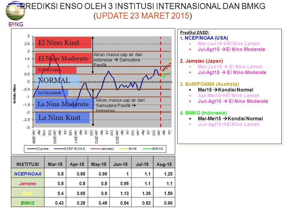 NORMAL El Nino Kuat El Nino Moderate El Nino Lemah La Nina Lemah La Nina Moderate La Nina Kuat Aliran massa uap air dari Indonesia  Samudera Pasifik Aliran massa uap air dari Samudera Pasifik  Indonesia BMKG PREDIKSI ENSO OLEH 3 INSTITUSI INTERNASIONAL DAN BMKG (UPDATE 23 MARET 2015) INSTITUSIMar-15Apr-15May-15Jun-15Jul-15 NCEP/NOAA0.80.850.9511.1 Jamstec0.8 0.951.1 BoM0.40.650.91.131.39 BMKG0.430.280.480.540.52 Prediksi ENSO: 1.