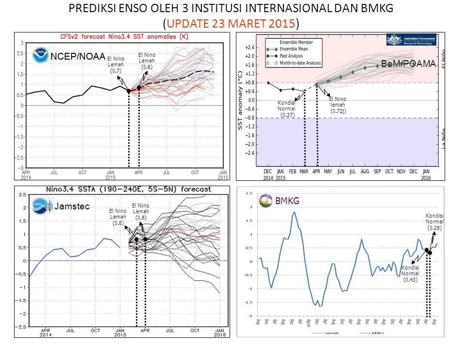 NCEP/NOAA Kondisi Normal (0.43) Kondisi Normal (0.28) PREDIKSI ENSO OLEH 3 INSTITUSI INTERNASIONAL DAN BMKG (UPDATE 23 MARET 2015) BMKG El Nino Lemah (0.8) El Nino Lemah (0.7) NCEP/NOAA BoM/POAMA El Nino lemah (0.72j) Kondisi Normal (0.37) Jamstec El Nino Lemah (0.8) El Nino Lemah (0.8)