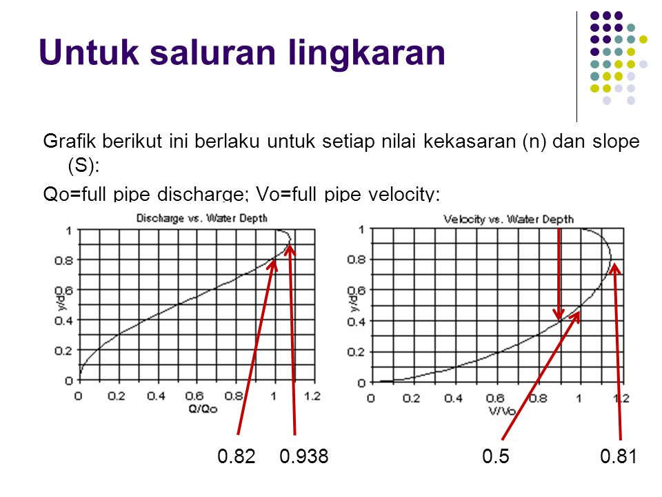Hal yang sama dapat diterapkan untuk V, kecuali bahwa Vo terjadi pada y/d= 0,5 dan Vmax terjadi pada y/d=0,81.