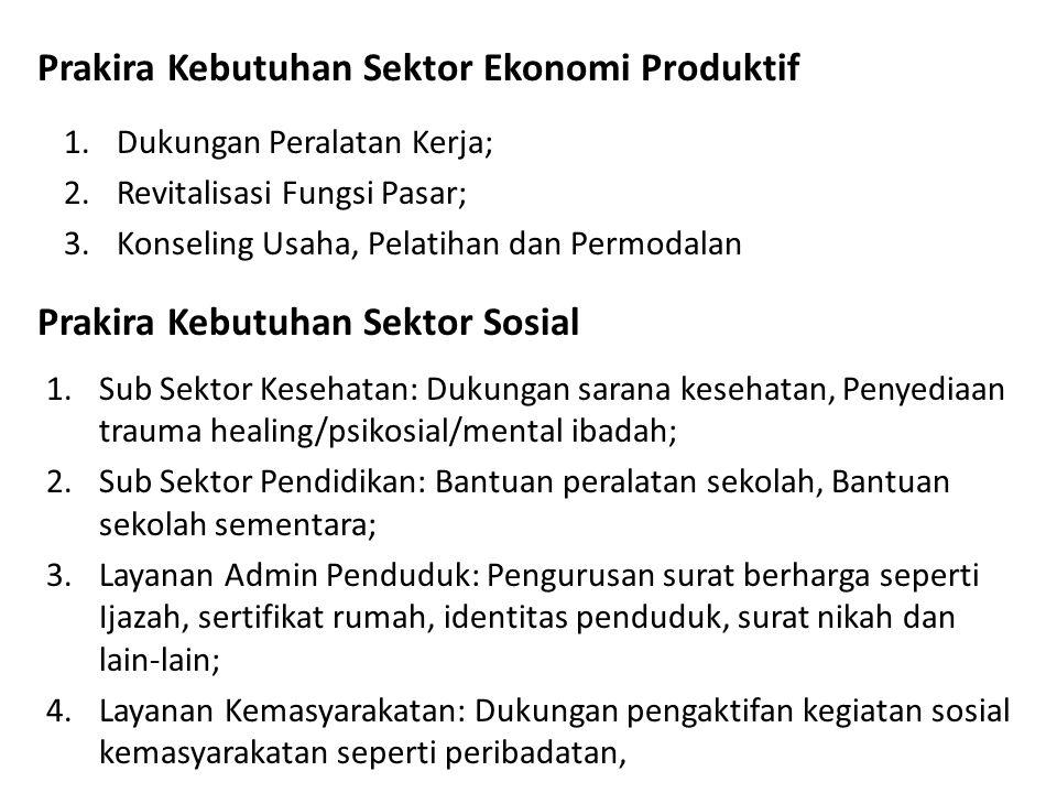 Prakira Kebutuhan Sektor Ekonomi Produktif 1.Dukungan Peralatan Kerja; 2.Revitalisasi Fungsi Pasar; 3.Konseling Usaha, Pelatihan dan Permodalan Prakir