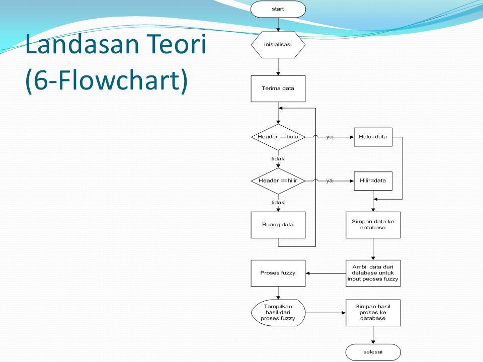 Landasan Teori (6-Flowchart)