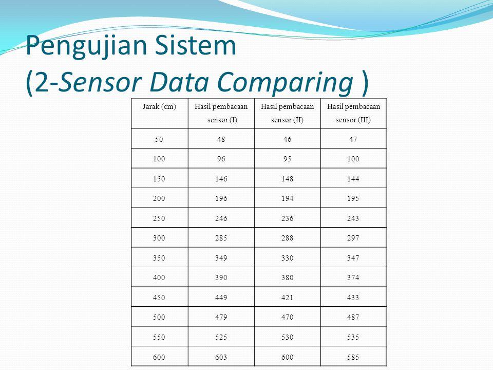 Pengujian Sistem (2-Sensor Data Comparing ) Jarak (cm) Hasil pembacaan sensor (I) Hasil pembacaan sensor (II) Hasil pembacaan sensor (III) 50484647 1009695100 150146148144 200196194195 250246236243 300285288297 350349330347 400390380374 450449421433 500479470487 550525530535 600603600585