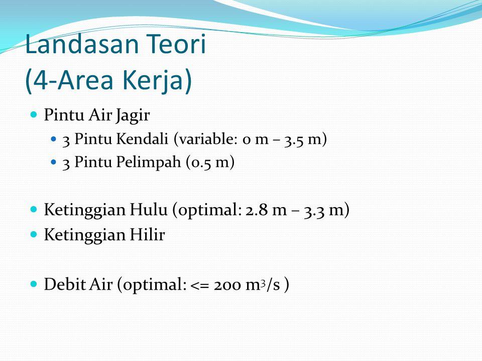 Landasan Teori (4-Area Kerja) Pintu Air Jagir 3 Pintu Kendali (variable: 0 m – 3.5 m) 3 Pintu Pelimpah (0.5 m) Ketinggian Hulu (optimal: 2.8 m – 3.3 m) Ketinggian Hilir Debit Air (optimal: <= 200 m 3 /s )