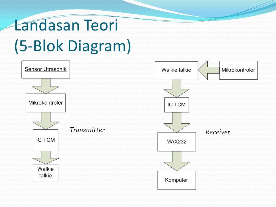 Landasan Teori (5-Blok Diagram) Transmitter Receiver
