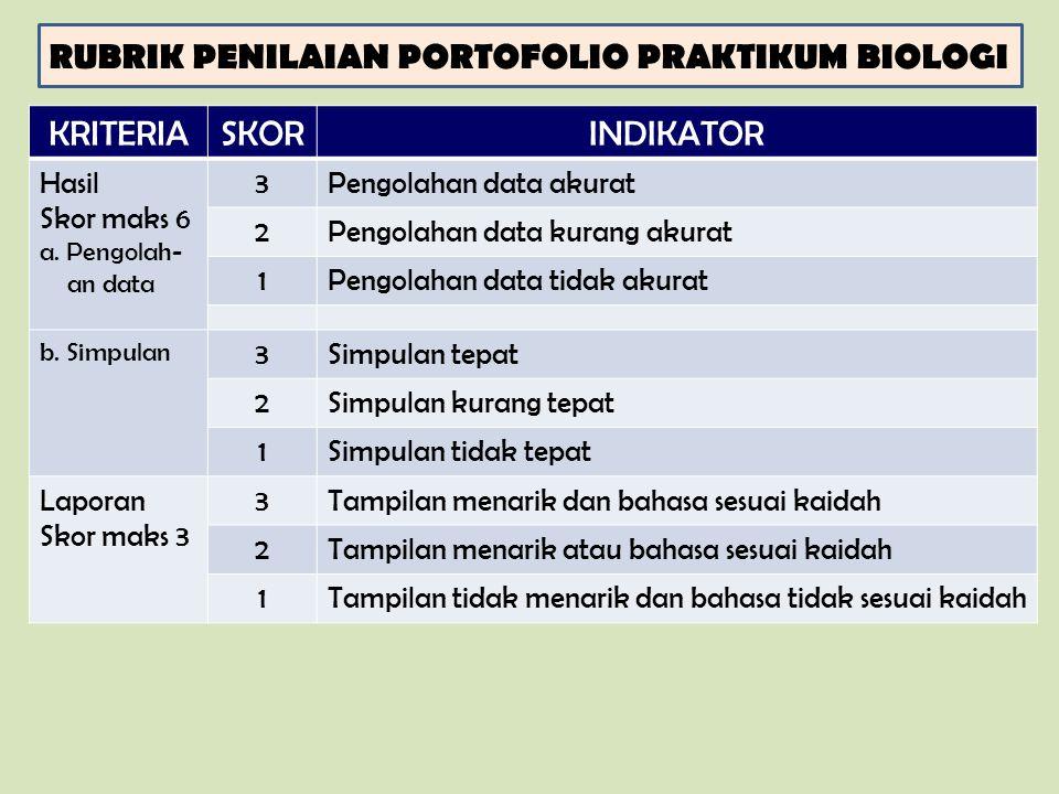 RUBRIK PENILAIAN PORTOFOLIO PRAKTIKUM BIOLOGI KRITERIASKORINDIKATOR Hasil Skor maks 6 a. Pengolah- an data 3Pengolahan data akurat 2Pengolahan data ku