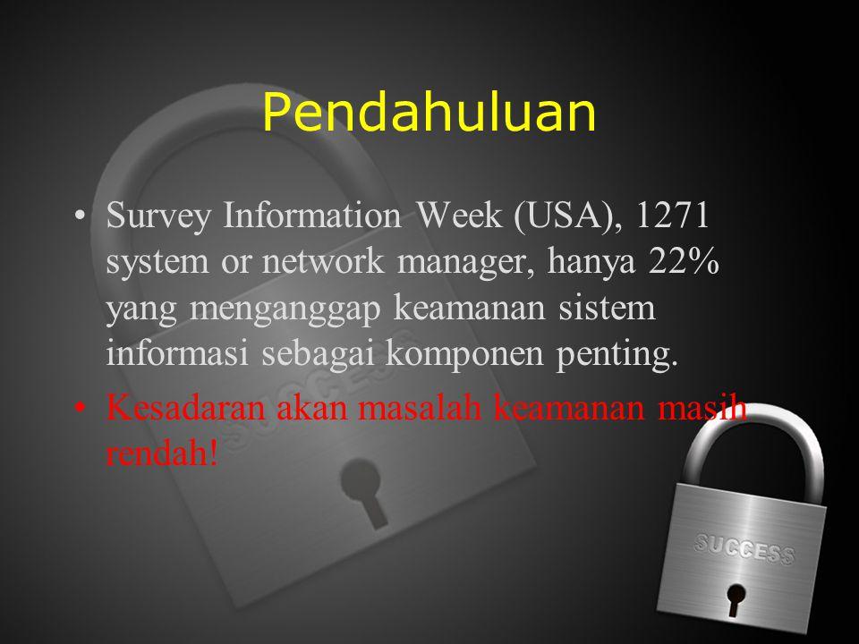 Pendahuluan Survey Information Week (USA), 1271 system or network manager, hanya 22% yang menganggap keamanan sistem informasi sebagai komponen pentin
