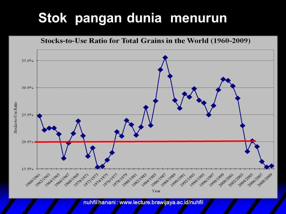Produksi pangan dunia tidak meningkat Source: Data from FAO 2003, 2005-07.. Million tons Total Million tons nuhfil hanani : www.lecture.brawijaya.ac.i