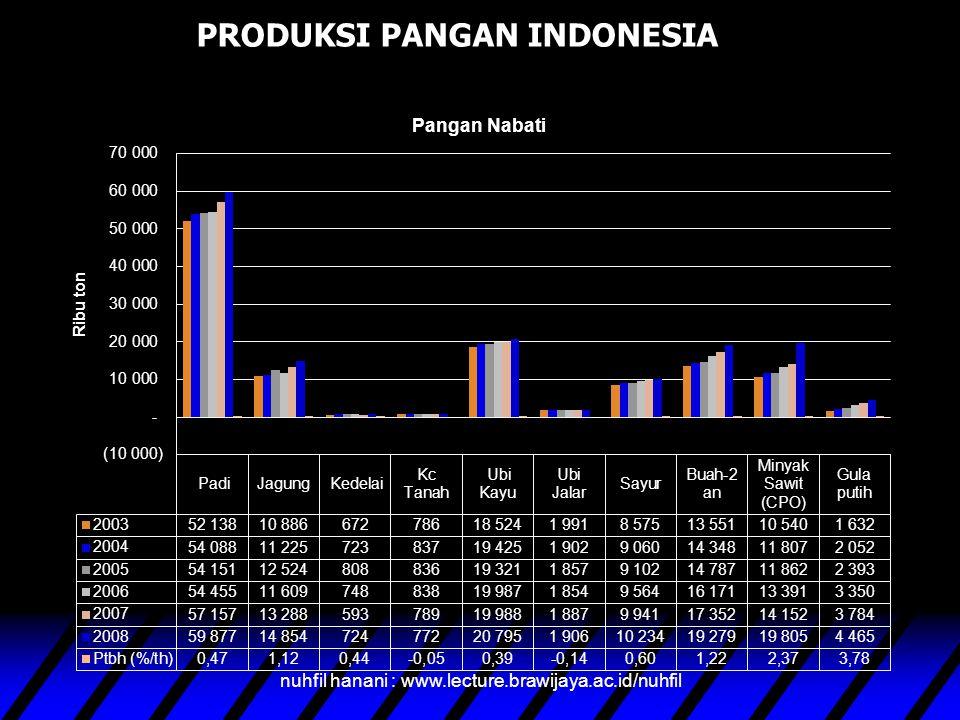 nuhfil hanani36 Indonesia memiliki luas daratan lebih kurang 190,.923 Juta Ha, seluas 70,8 Juta atau 37,1 Persen telah dimanfaatkan untuk berbagai keg