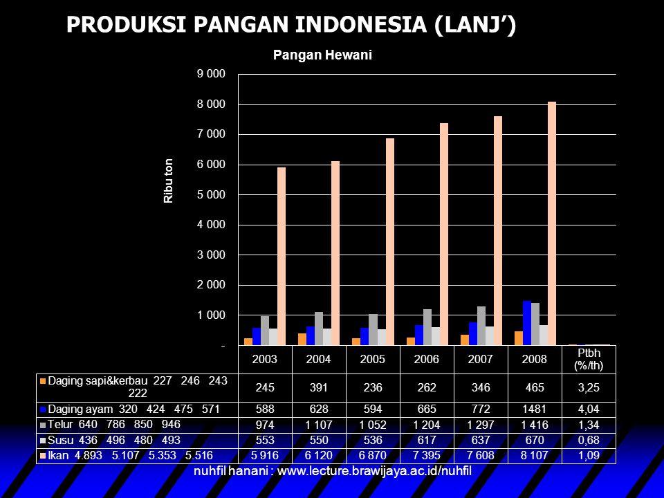 Trend Produksi pangan nabati untuk padi dan jagung konstan, sedangkan komoditas laiinya cenderung menurun nuhfil hanani : www.lecture.brawijaya.ac.id/