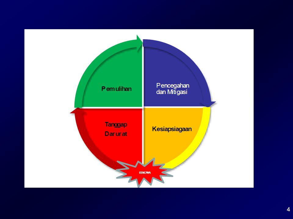 Pencegahan dan Mitigasi Kesiapan Pemulihan Tanggap Darurat BENCANA Siklus Manajemen Bencana