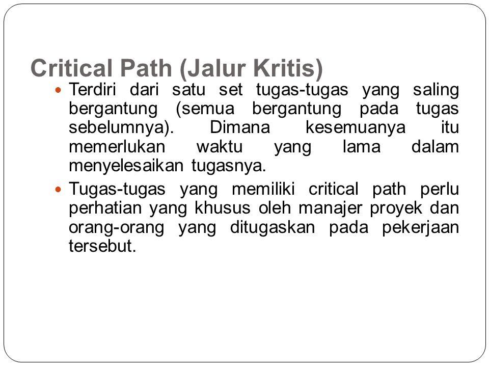 Jalur Kritis Waktu penyelesaian kegiatan dihitung dari setiap jalur (path) dari kegiatan di dalam jaringan tugas.