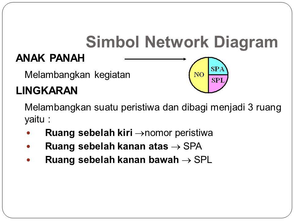 Simbol Network Diagram ANAK PANAH Melambangkan kegiatan LINGKARAN Melambangkan suatu peristiwa dan dibagi menjadi 3 ruang yaitu : Ruang sebelah kiri 