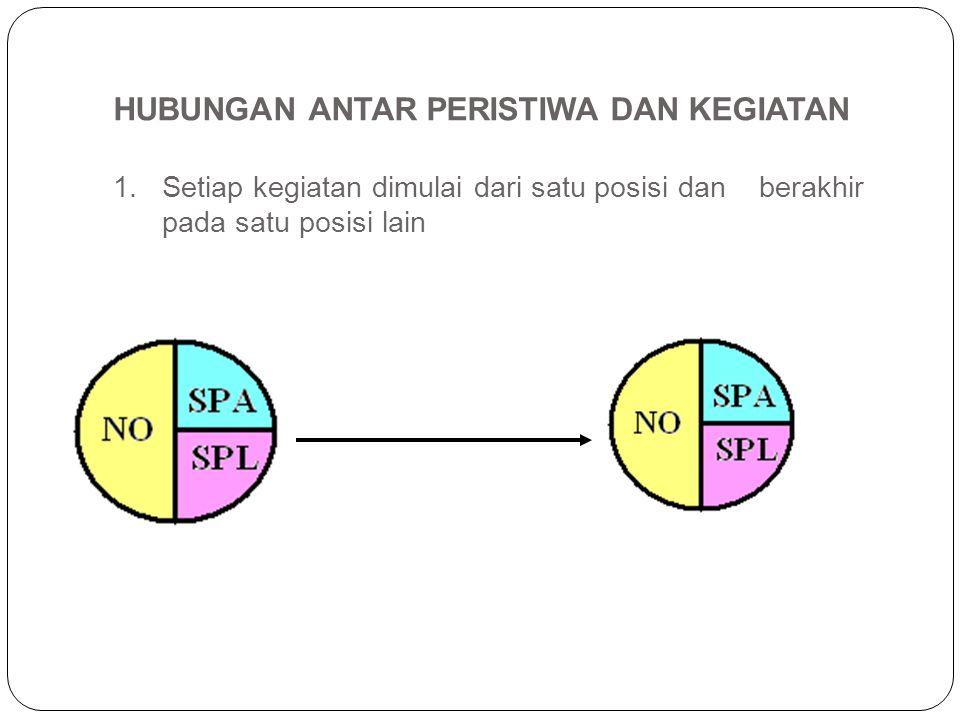 2. Dari satu posisi dapat dimulai lebih dari satu kegiatan