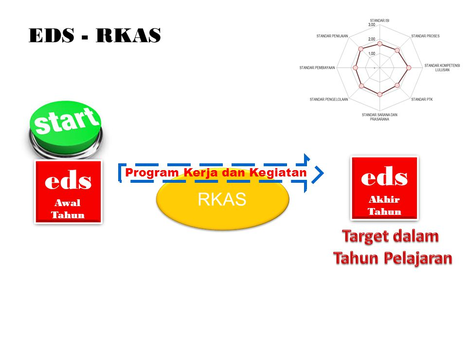 RKAS EDS - RKAS eds Awal Tahun eds Awal Tahun Program Kerja dan Kegiatan eds Akhir Tahun eds Akhir Tahun