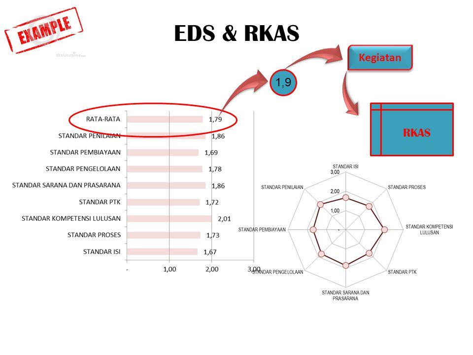 EDS & RKAS RKAS 1,9 Kegiatan