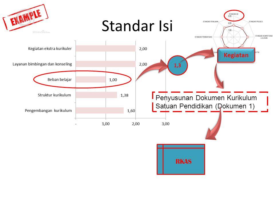 Standar Isi RKAS 1,3 Kegiatan Penyusunan Dokumen Kurikulum Satuan Pendidikan (Dokumen 1)