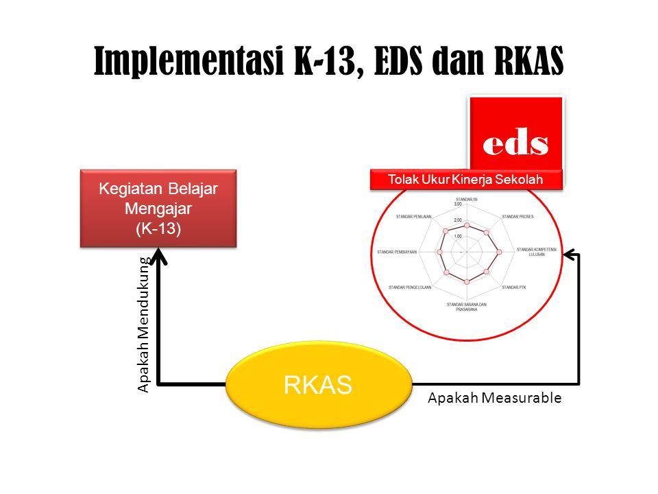 eds Implementasi K-13, EDS dan RKAS Tolak Ukur Kinerja Sekolah RKAS Kegiatan Belajar Mengajar (K-13) Kegiatan Belajar Mengajar (K-13) Apakah Mendukung Apakah Measurable