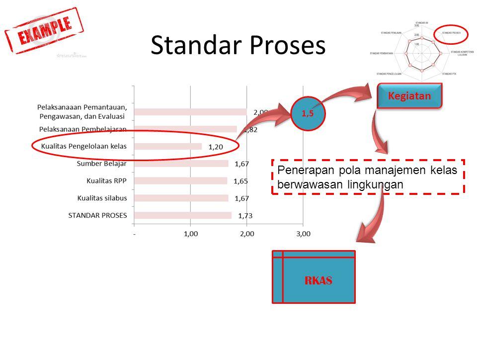 Standar Proses RKAS 1,5 Kegiatan Penerapan pola manajemen kelas berwawasan lingkungan