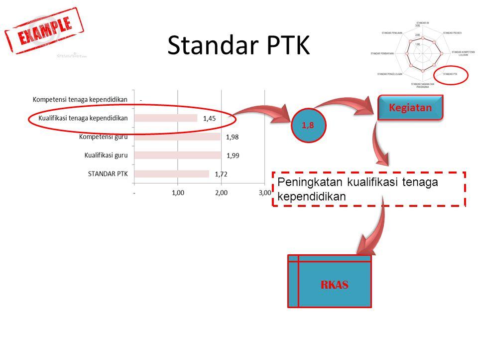 Standar PTK RKAS 1,8 Kegiatan Peningkatan kualifikasi tenaga kependidikan