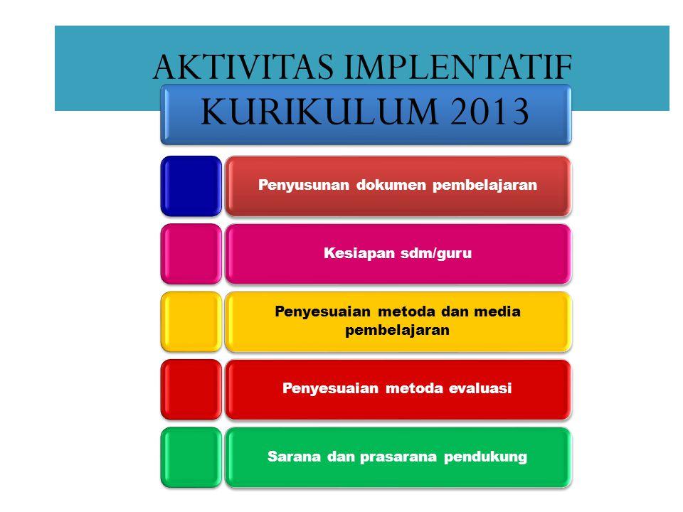 AKTIVITAS IMPLENTATIF KURIKULUM 2013 Penyusunan dokumen pembelajaranKesiapan sdm/guru Penyesuaian metoda dan media pembelajaran Penyesuaian metoda evaluasiSarana dan prasarana pendukung