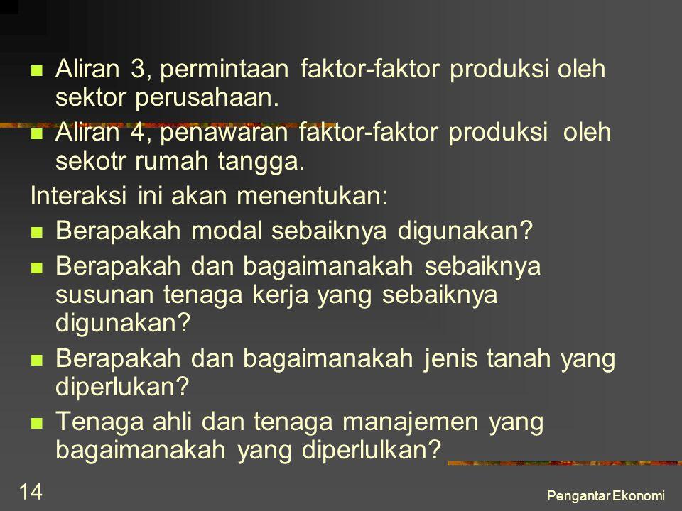 Pengantar Ekonomi 14 Aliran 3, permintaan faktor-faktor produksi oleh sektor perusahaan. Aliran 4, penawaran faktor-faktor produksi oleh sekotr rumah