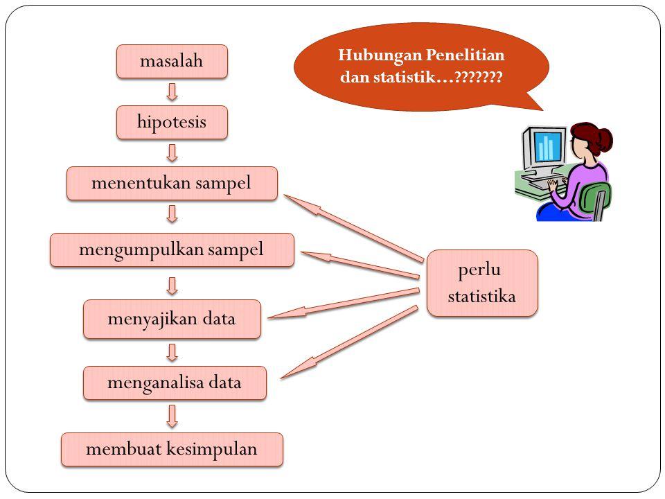masalah hipotesis menentukan sampel mengumpulkan sampel menyajikan data menganalisa data membuat kesimpulan perlu statistika perlu statistika Hubungan