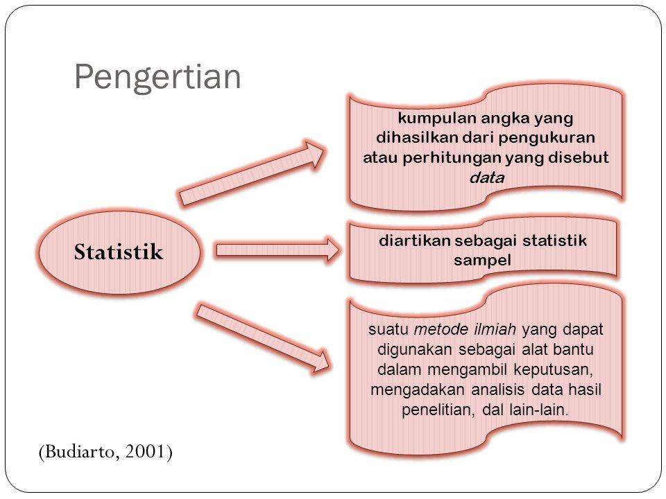 Pengertian Statistik kumpulan angka yang dihasilkan dari pengukuran atau perhitungan yang disebut data diartikan sebagai statistik sampel suatu metode