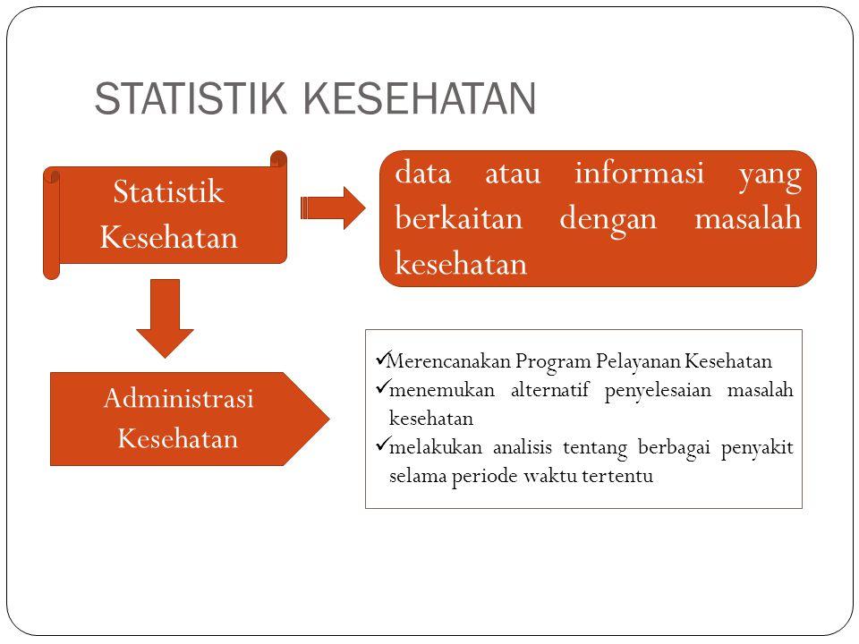 STATISTIK KESEHATAN Statistik Kesehatan data atau informasi yang berkaitan dengan masalah kesehatan Administrasi Kesehatan Merencanakan Program Pelaya