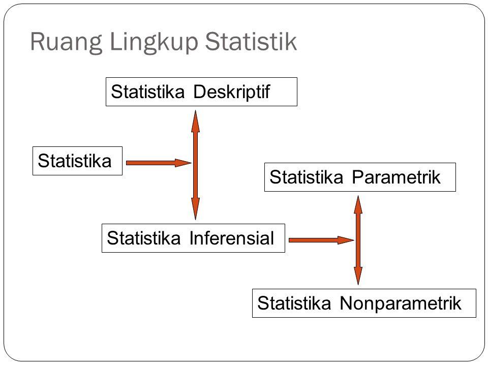 Ruang Lingkup Statistik Statistika Statistika Inferensial Statistika Deskriptif Statistika Nonparametrik Statistika Parametrik